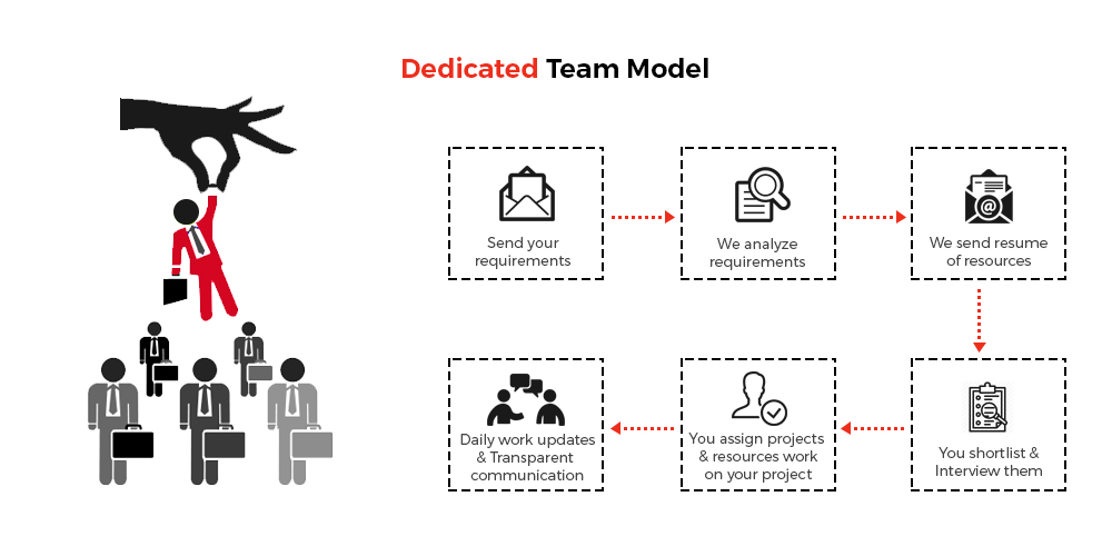 How Dedicated Team Model Works
