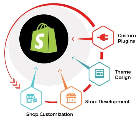 Custom Shopify Development India