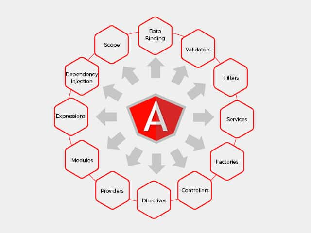 Why AngularJS for building modern web apps? - Zaptech Solutions